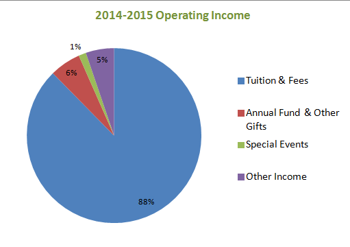 2014-15 Operating Income